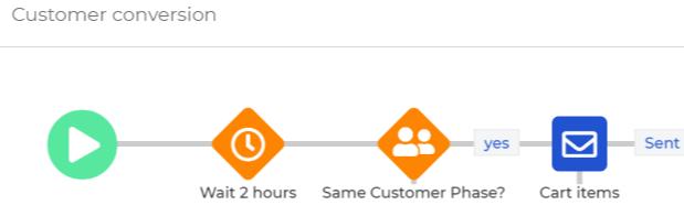 customer conv